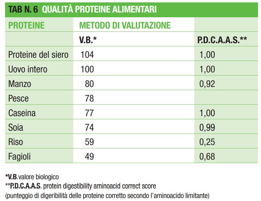 proteine herbalife coni