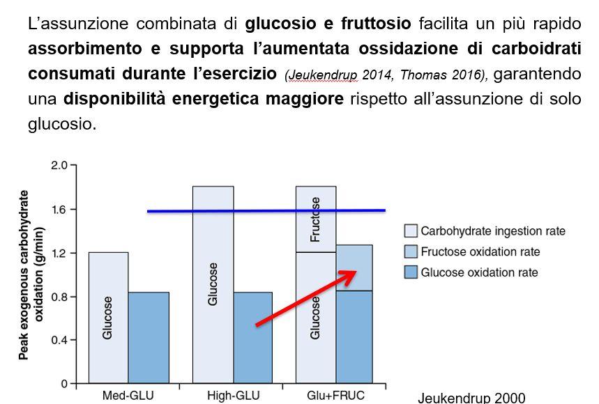 prolong herbalife coni fruttosio glucosio