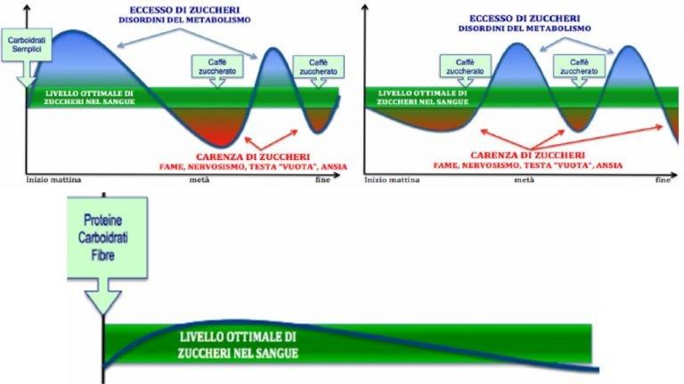 indice glicemico dieta perdere peso